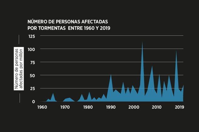 Directa relación entre el cambio climático y los desastres naturales