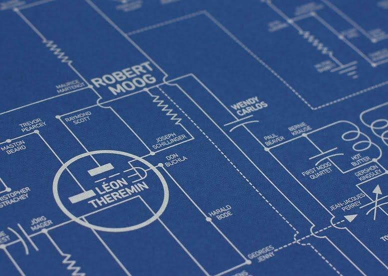El Mapa definitivo de la Música Electrónica ( En Forma de Chip )