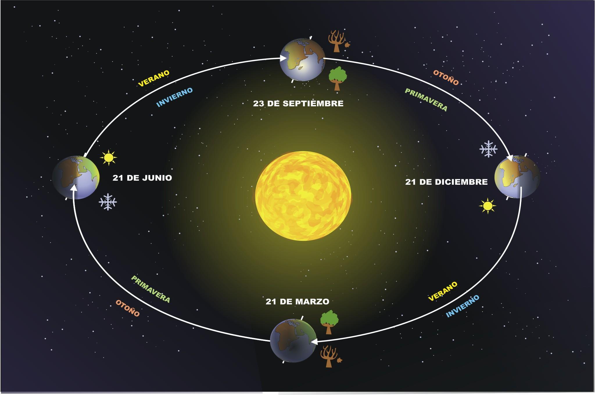 Si el año se acaba cuando la Tierra está mas lejos del Sol porqué en Occidente termina el 31 de Diciembre ?