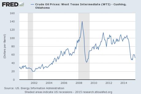 Oil-Price-2015-460x306