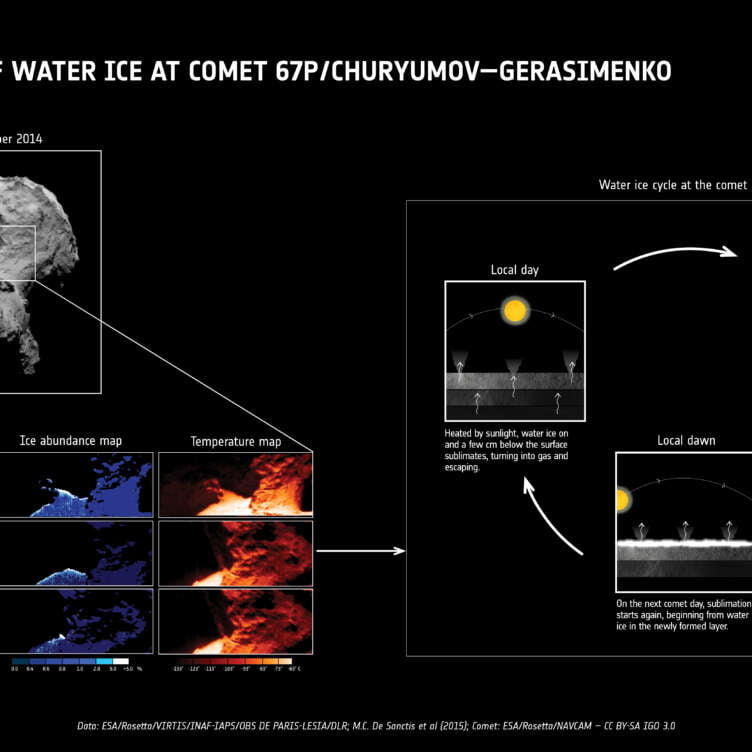 The water ice cycle of Rosetta s comet