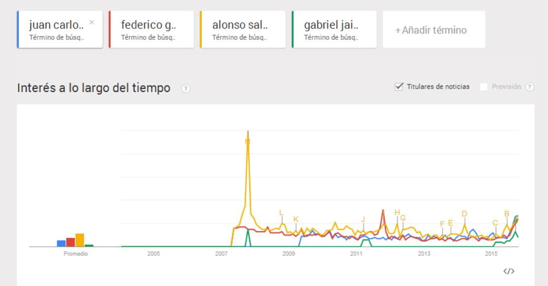 Quién es el postulado a la Alcaldía de Medellín más Googleado