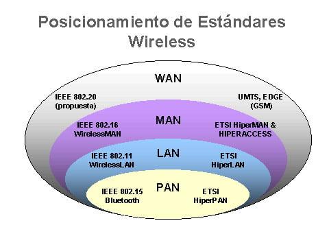 Quiénes ganaron las frecuencias de onda invisibles del 4G: ETB-Tigo, Claro, DirectTV y Avantel.