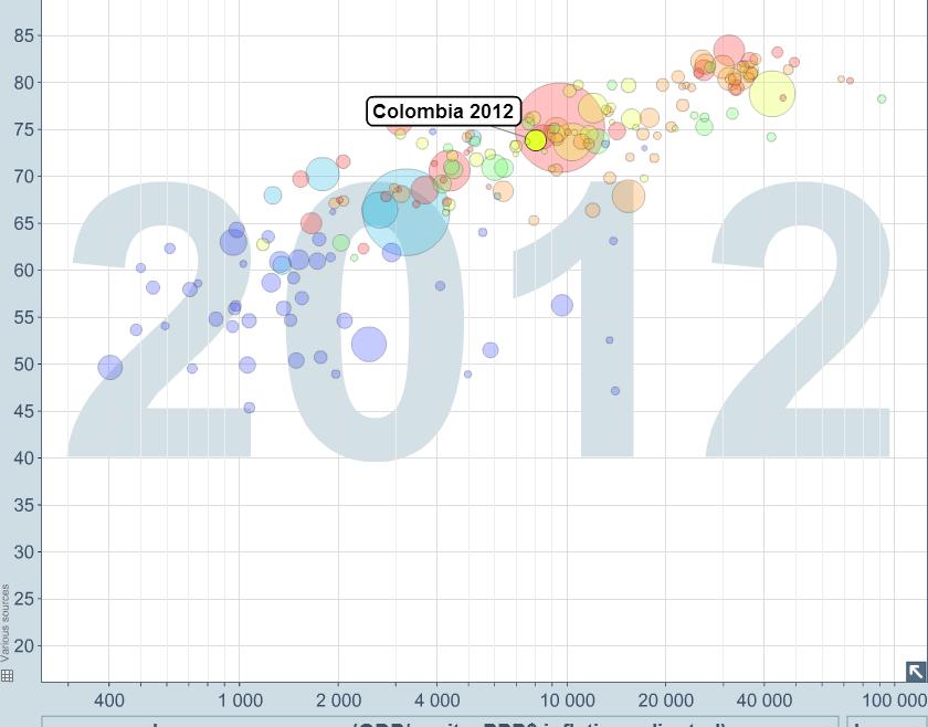 Gráfico de la Economía & Salúd de las naciones. Colombia está mucho menos mal de lo que crees!