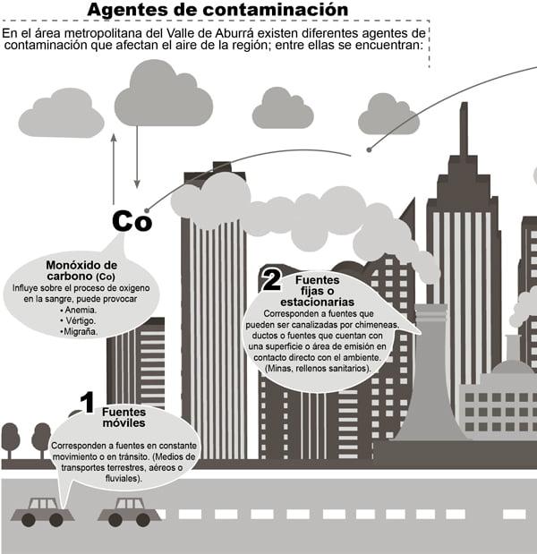 URGENTE: Que medidas debes TOMAR para la Contaminación del AIRE en Medellín