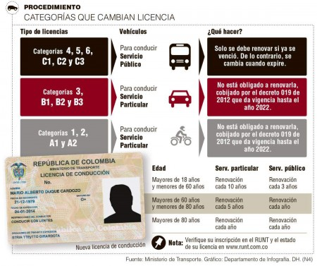 licencias-conduccion-infografico-09012014