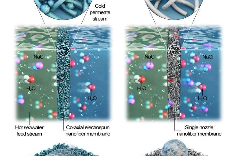 Nuevo filtro de agua con nanofibras puede volver el agua de mar potable en minutos