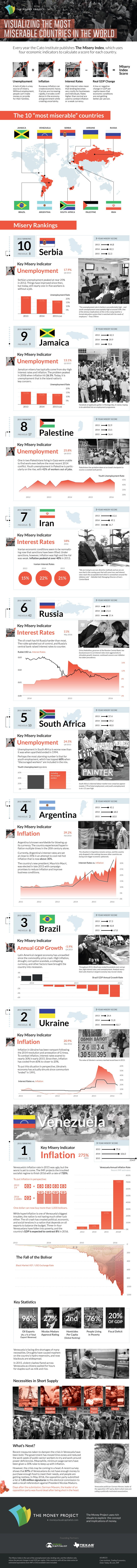 misery-index-final-infographic