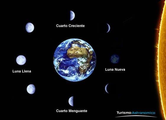 semana03 fases luna