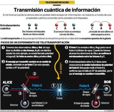 teletransporte-thumb-480x469