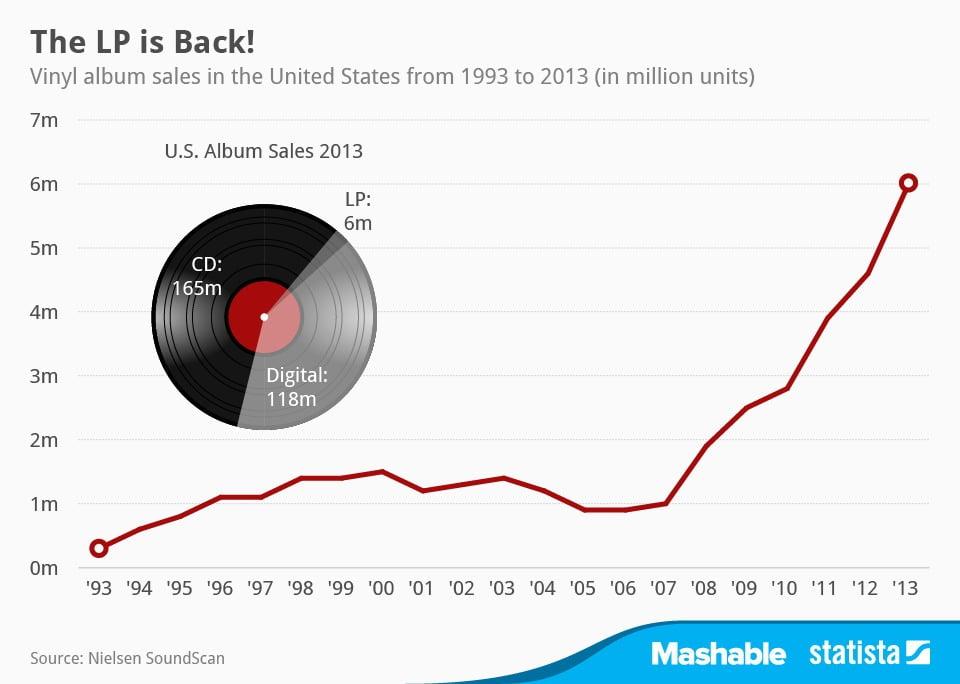 vinilos-ventas-2013